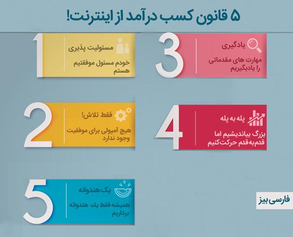 قوانین موفقیت در کسب و کار اینترنتی و آنلاین