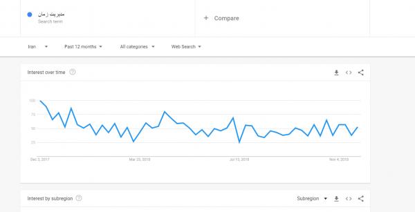 گوگل ترند برای بررسی میزان محبوبیت یک موضوع